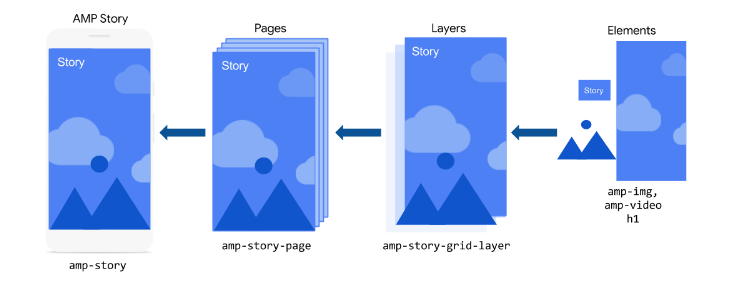 AMP Stories are normally made up of individual layers